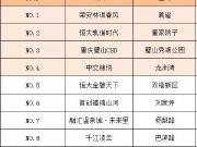 重庆一周来电TOP10:西区、南区关注度再超北区!