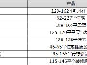【认筹速递】岳麓区春节前发力 长沙今日8个项目认筹