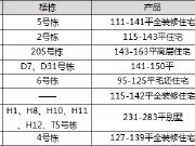 【认筹速递】8盘认筹中 星沙6号线地铁盘7字头起仅198套