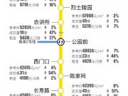 """最新广州地铁房价一览!惊现过半站点""""1字头""""?"""