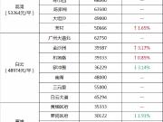 各板块最新房价涨幅榜曝光!科学城竟暴涨11.61%?