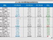 2月份东莞最新房价排名出炉!各镇成交量全线下跌(图)