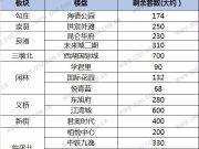 """抓紧!卖完最后4500套,杭州和单价2万新房说""""再见"""""""