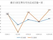 4月第四周东莞楼市备战五一 住宅供应大幅上涨