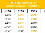 惊喜!广州有两家银行房贷利率降至5%!基准利率还会远吗?