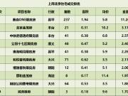 北京一周樓市成交出爐 限競房加速去化