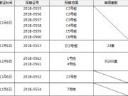 【拿证速递】长沙有五项目拿证 天心区和雨花区平分秋色!