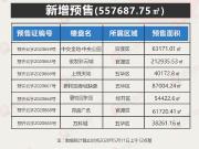 【最新获证】5月第一周昆明7项目获得预售证 万科城拿证就开盘