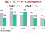 2019广州公寓成交全面回暖 2020投资置业重点关注这里