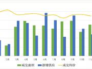 11月上海房价地图:全市均价52335元/㎡仅7个区出现上涨