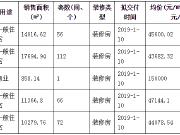 河西首付8成平层vs5年前价格的城东?#33743;?怎么选?