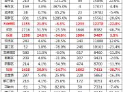 成都主城区成交全线飘红 青羊区上涨3875%!