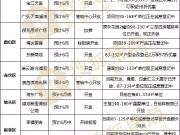 【节点预告】楼市年中考 6月新盘放榜早知道