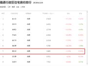 """通州房价环比上涨3.19%赶超崇川 或成最后的""""价格洼地"""""""