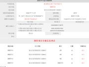 【拿证速递】麒麟华府获得最新的许可证285套!