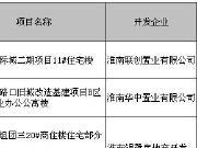 11月淮南仅三盘获预售 获批预售面积706万㎡