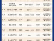 5.21-5.27楼市集中放量 14家楼盘开盘去化率100%