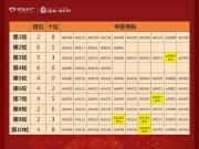 【建发珑玥湾二期】1#-10#楼公开摇号中签结果公示