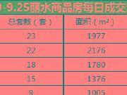 【周报】9月19日-9月25日丽水楼市成交数据分析