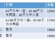 首付26万落户北京 开盘在即拼速度