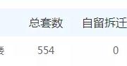 水渡口一公寓盘半月签158套!火爆淮安!红星国际广场很尴尬!