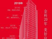 金科20周年   总部大楼开工登高 开启美好新征程