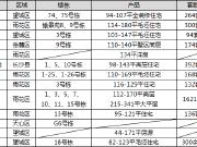 【认筹速递】周末仍有14项目认筹 近4000套房源入市