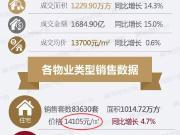 2019年昆明住宅14105元/㎡ 主城低于平均房价项目一览