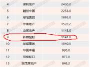 揭秘|前7月商品房销售TOP20下的黑马房企
