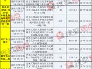 77万平方米!洛阳12月预售证获批面积创全年之最