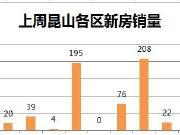 上周昆山卖房621套环比跌11% 4盘新增预售463套