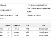 10700元/㎡起!东海252套住宅获批预售!