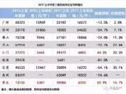 珠三角整体市场大幅降温,肇庆、江门却量价齐飞!