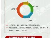 9月,重庆楼市预计139个项目开盘!