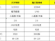 【小妹探盘】城市副中心发展迅速 栾城区五证大盘9500起