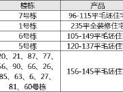 【认筹速递】5盘认筹 500余套房源入市 含高层叠墅大平层