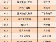 重庆一周来电TOP10:凭购物中心火爆,来福士广场霸占热搜