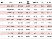 2019上海楼市上半场的成绩单,这个区拿了22张预证!
