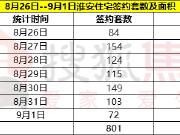 上周淮安住宅签约量环涨2.2%  清河新区2盘推新200余套