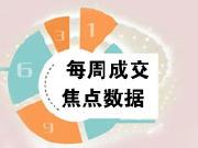 焦点数据:上周新房成交612套 南山福田破10万带涨房价