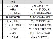 【认筹速递】今日9项目认筹 长沙县156套地铁口刚需房源入市