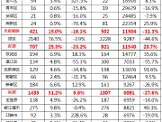 成都楼市上周成交数据出炉 大成都一周成交2798套