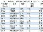 中国二手房价排名:乌鲁木齐6900排名131