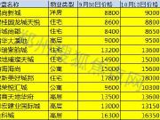 10月第二周郑州房价涨跌榜:12盘涨 6盘降!