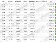 春天学府 均价19192元/平方米