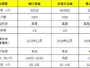 【小妹探盘】长安东部建新城 地铁路网已规划 人口在路上