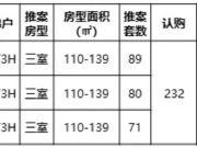 5盘流摇:整体去化72%!最低10049元/㎡起!