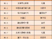 重庆一周来电TOP10:总价128万起就能入住礼嘉?