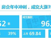 重磅!2020年6月广州最受关注楼盘排行榜发布!