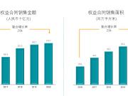 未来三年年增10%,碧桂园2020年报周期的湖北发展